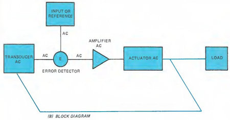 Illustration of Control Systems