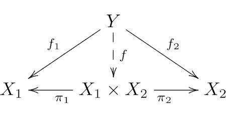 Illustration of Category Theory